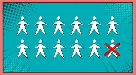 Grafik, die zeigt, dass einer der 12 Mitarbeiter nicht mehr im Unternehmen tätig ist.