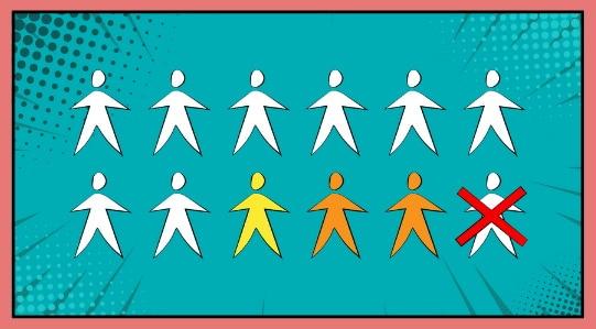 Garfik, die zeigt, dass von 12 Mitarbeitern einer nicht mehr im Unternehmen tätig ist und zwei nicht mehr eingestellt werden würden. Ein weiterer Mitarbeiter hat bessere Leistungen gezeigt als erwarte wurde.
