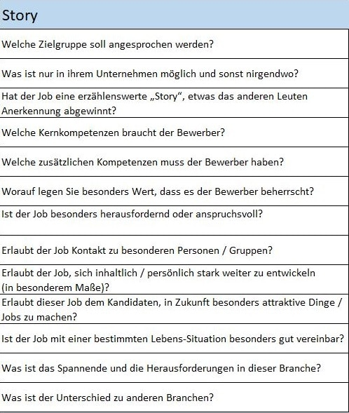 Auszug des TVS-Fragebogens
